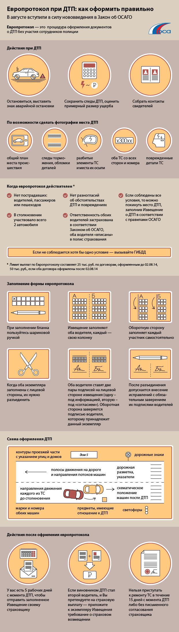 Правила заполнения европротокола