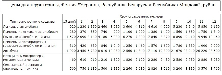 Стоимость зеленой карты на машину в разные страны